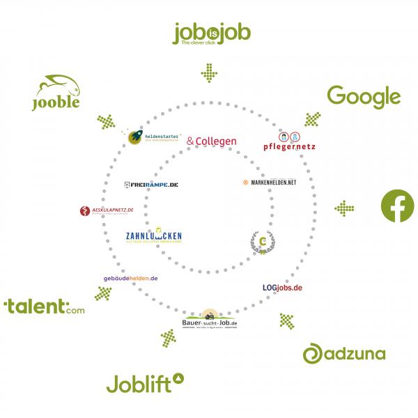 Fachkräftenetz erreicht Jobsuchende auf Spezialjobbörsen